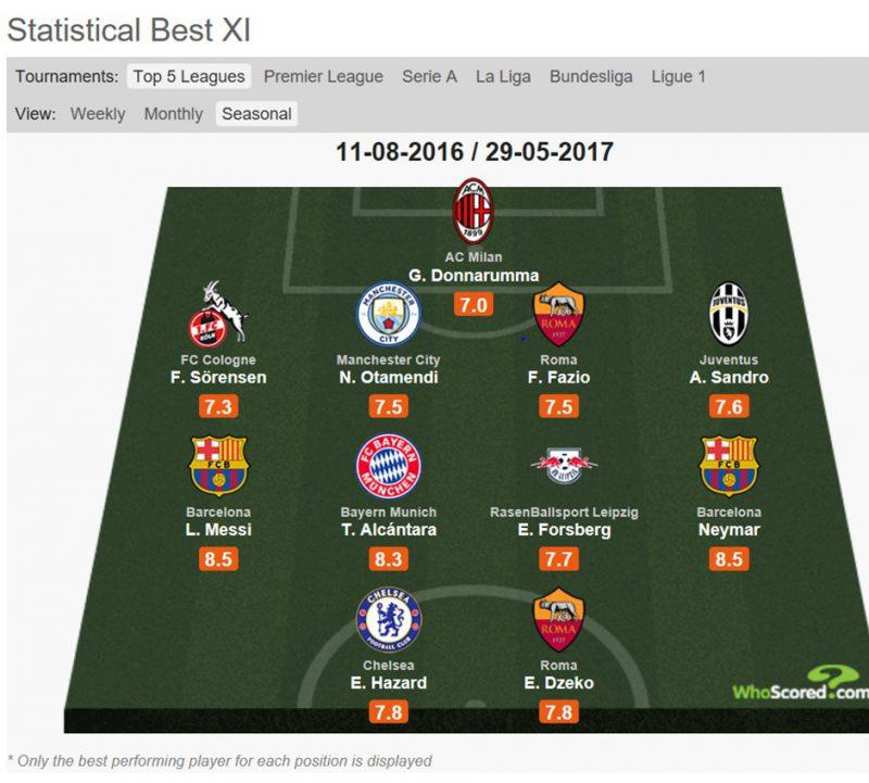 Football INDEX insight - Performance Buzz profits - The