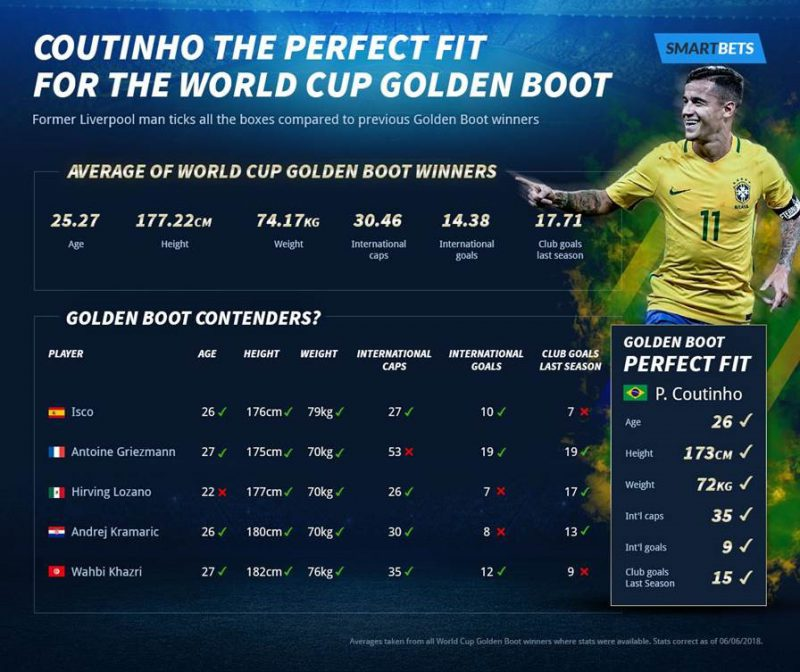 World cup 2021 golden boot betting websites yoyoceramic local bitcoins selling